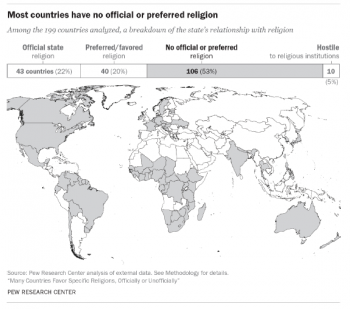Restrictions on religion higher in countries with official religions - report