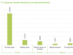 Widespread support for inclusive secular schooling in Hackney